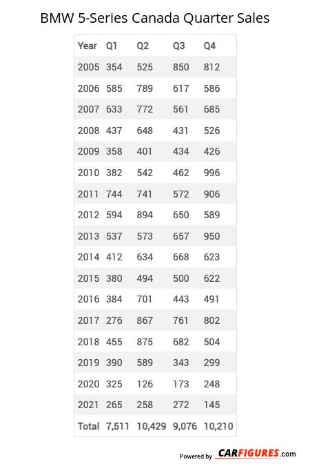 BMW 5-Series Quarter Sales Table