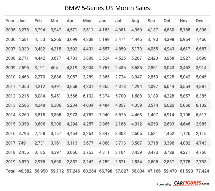 BMW 5-Series Month Sales Table