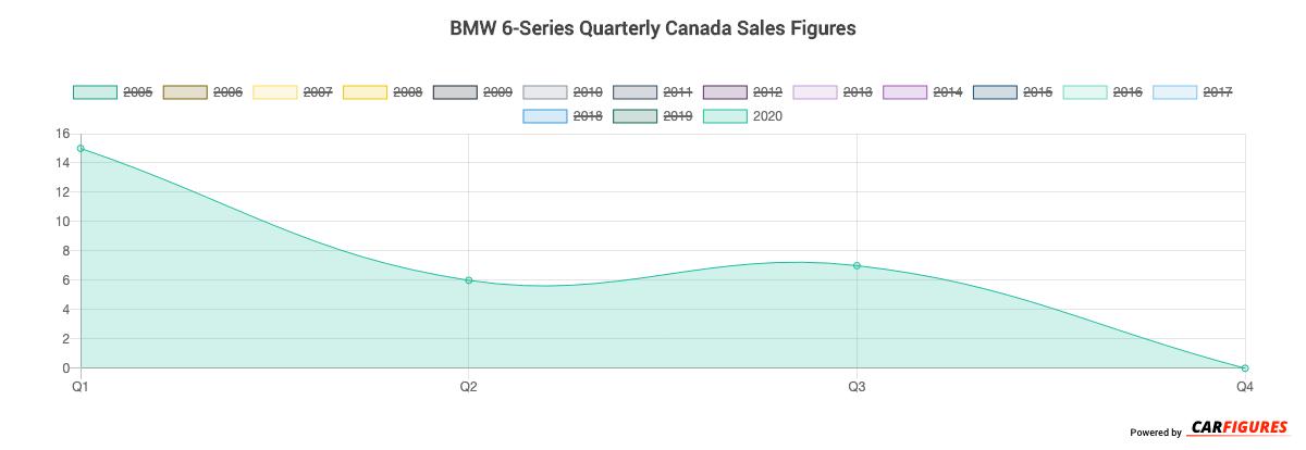 BMW 6-Series Quarter Sales Graph
