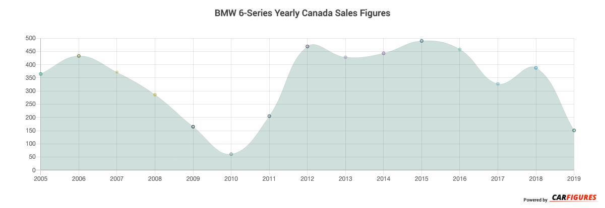 BMW 6-Series Year Sales Graph
