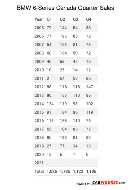 BMW 6-Series Quarter Sales Table