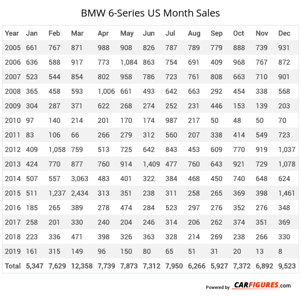 BMW 6-Series Month Sales Table