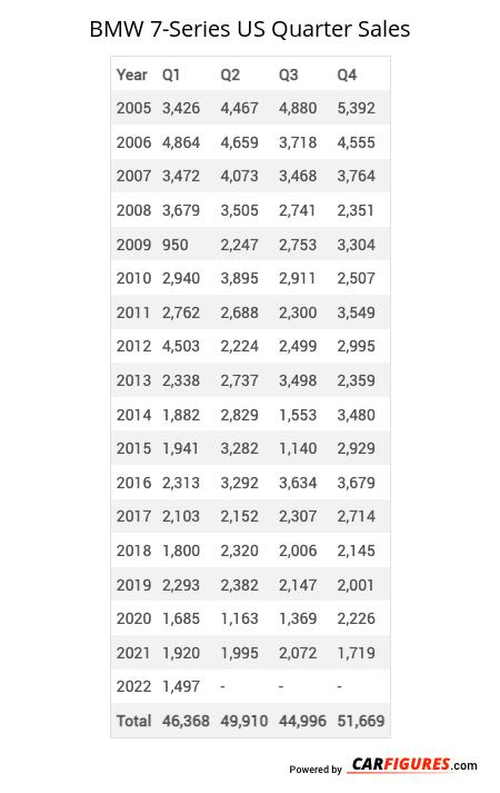 BMW 7-Series Quarter Sales Table