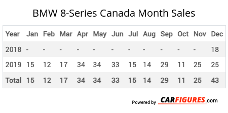 BMW 8-Series Month Sales Table
