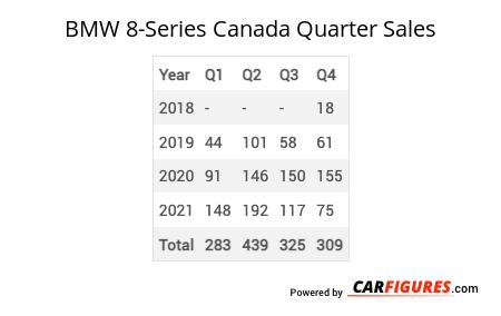 BMW 8-Series Quarter Sales Table