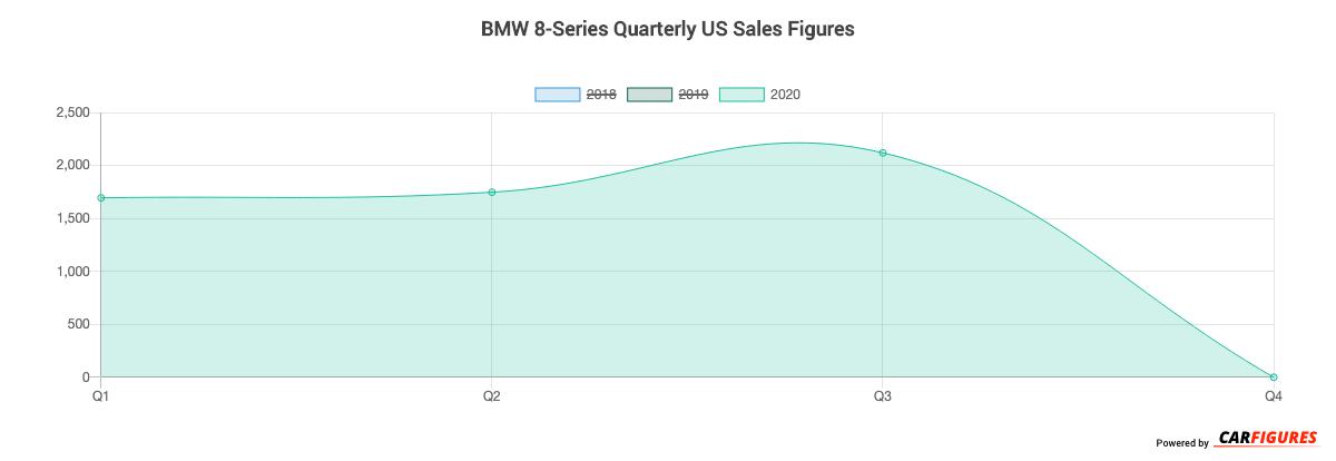 BMW 8-Series Quarter Sales Graph