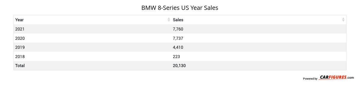 BMW 8-Series Year Sales Table