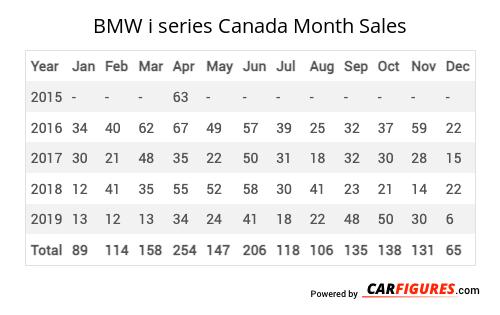 BMW i series Month Sales Table