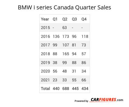 BMW i series Quarter Sales Table