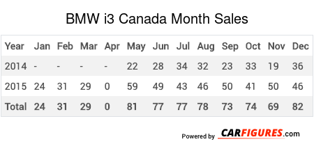 BMW i3 Month Sales Table