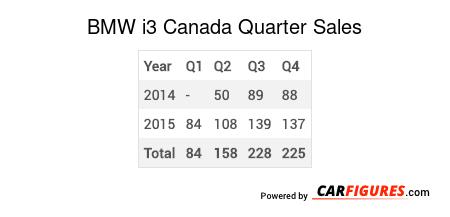 BMW i3 Quarter Sales Table