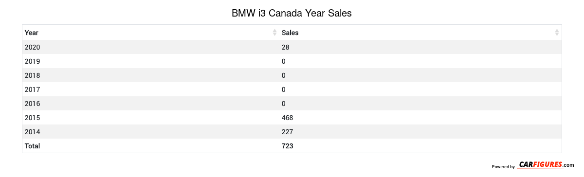 BMW i3 Year Sales Table