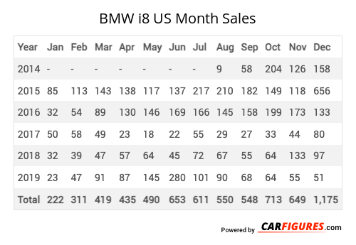 BMW i8 Month Sales Table