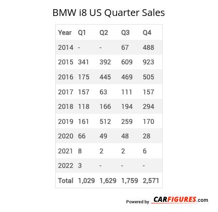 BMW i8 Quarter Sales Table