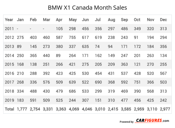 BMW X1 Month Sales Table