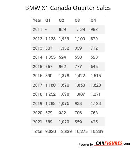 BMW X1 Quarter Sales Table