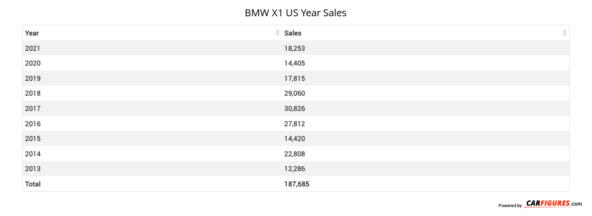 BMW X1 Year Sales Table