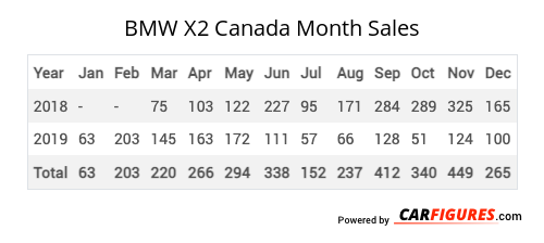 BMW X2 Month Sales Table