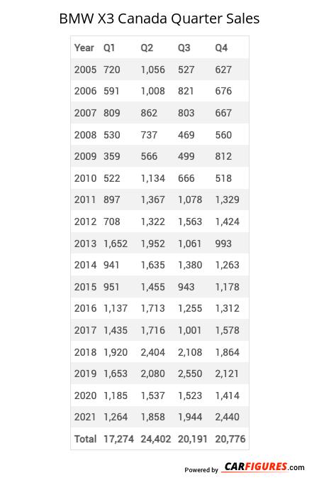 BMW X3 Quarter Sales Table