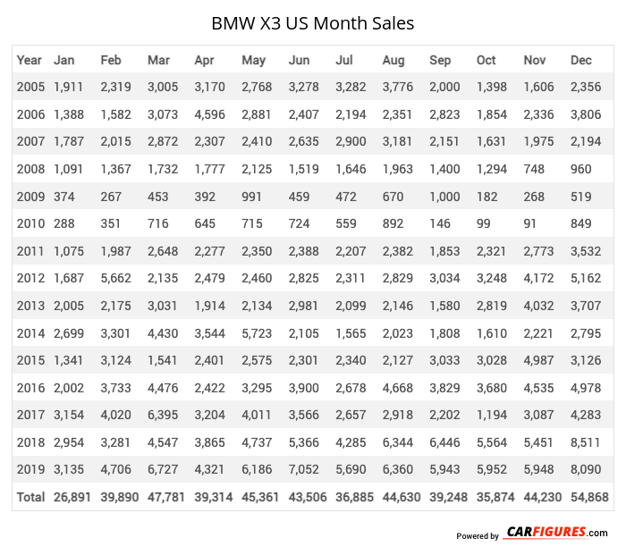 BMW X3 Month Sales Table