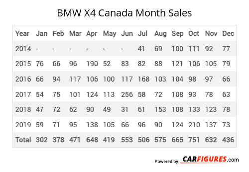 BMW X4 Month Sales Table