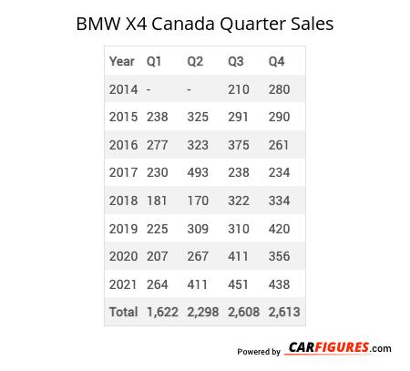 BMW X4 Quarter Sales Table