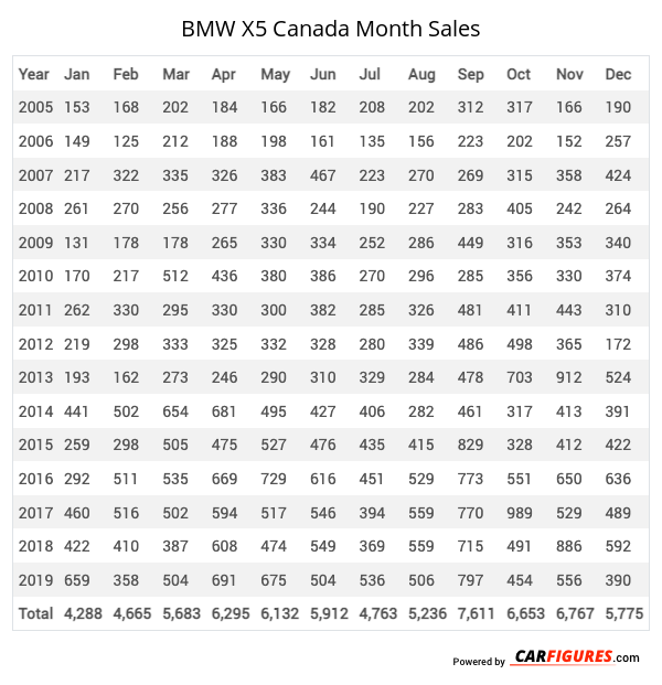 BMW X5 Month Sales Table