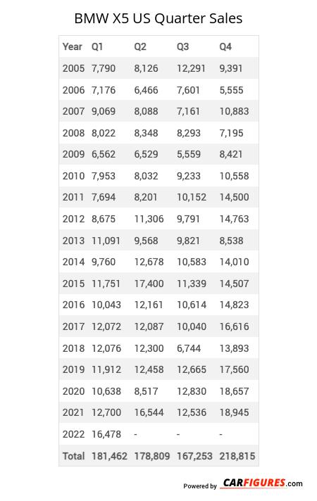 BMW X5 Quarter Sales Table