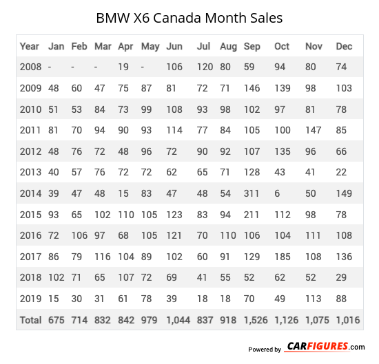 BMW X6 Month Sales Table