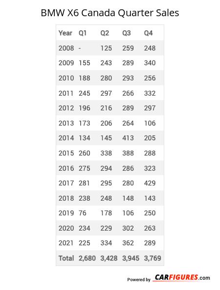 BMW X6 Quarter Sales Table