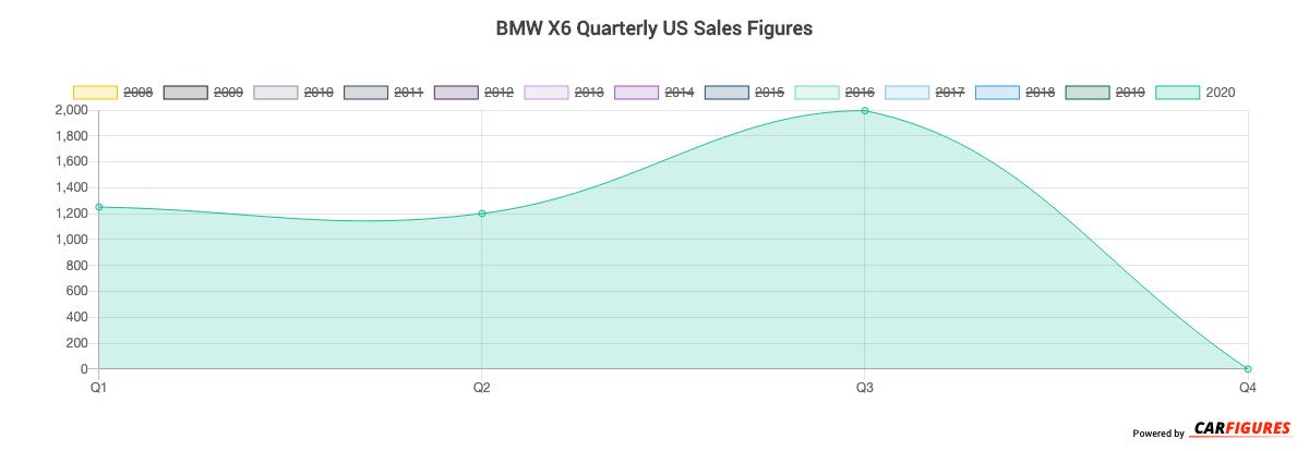 BMW X6 Quarter Sales Graph