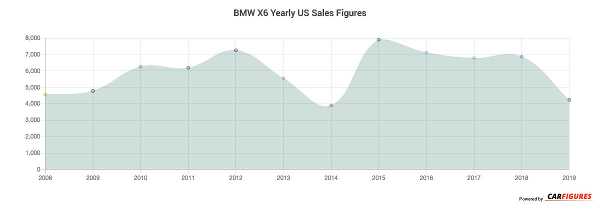BMW X6 Year Sales Graph