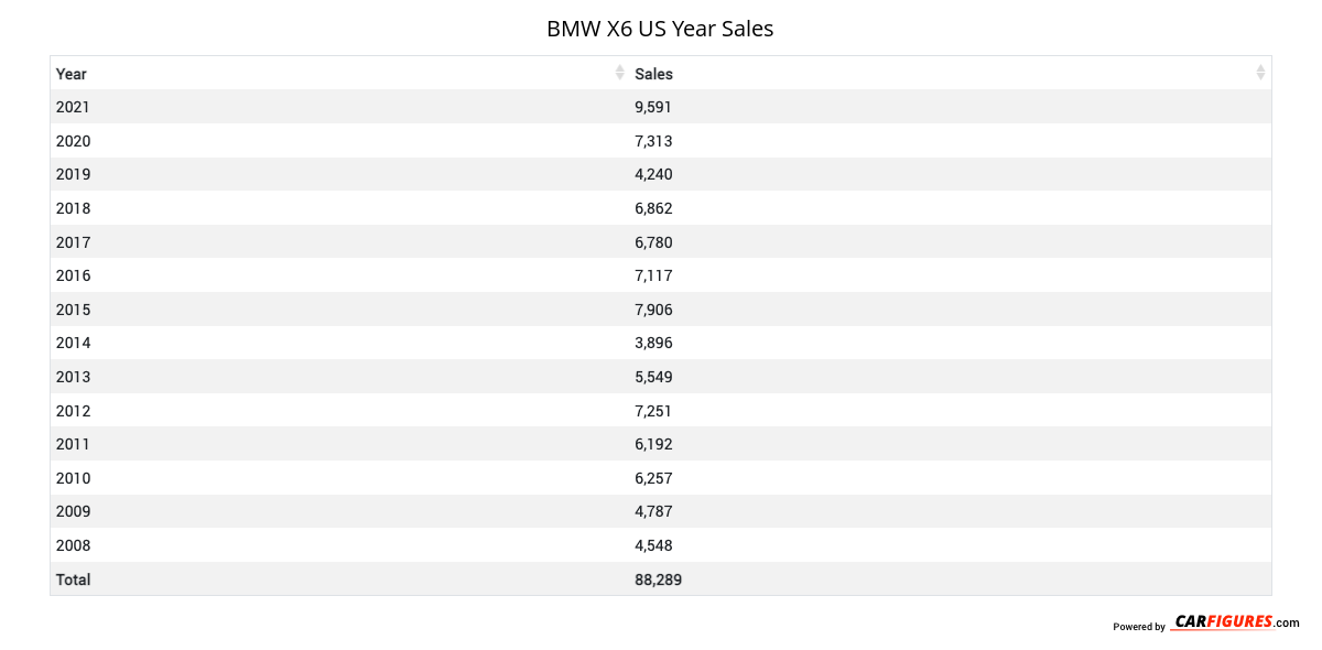 BMW X6 Year Sales Table