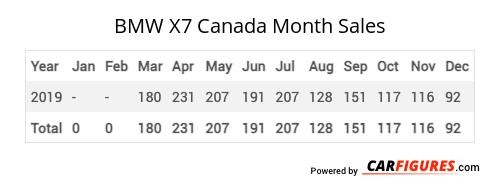 BMW X7 Month Sales Table