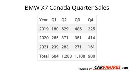 BMW X7 Quarter Sales Table