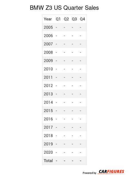 BMW Z3 Quarter Sales Table