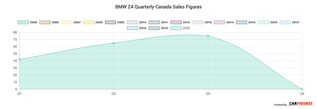 BMW Z4 Quarter Sales Graph