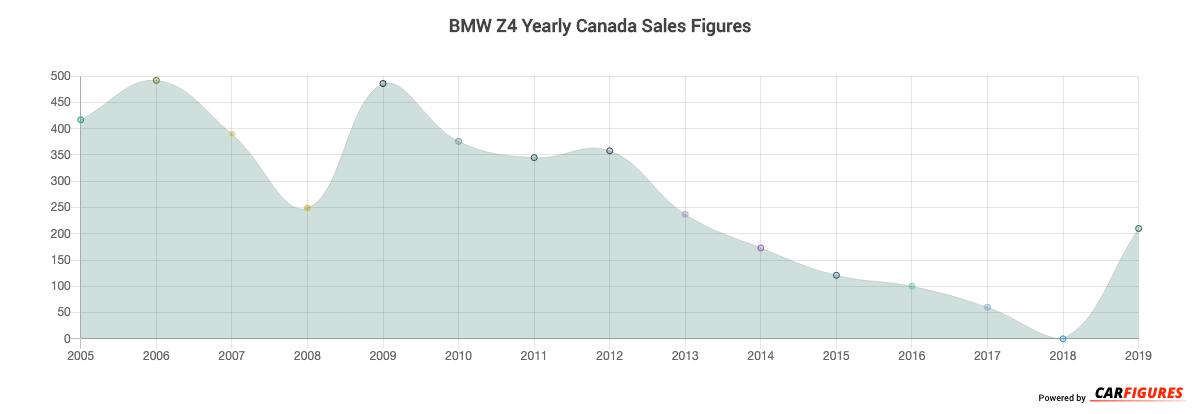 BMW Z4 Year Sales Graph