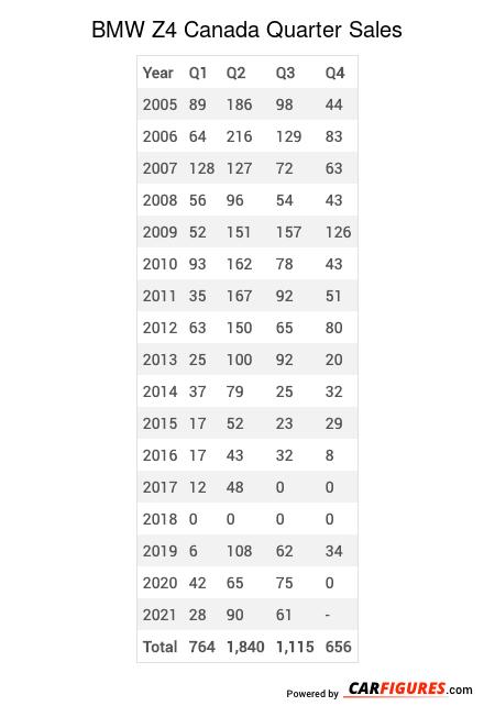 BMW Z4 Quarter Sales Table