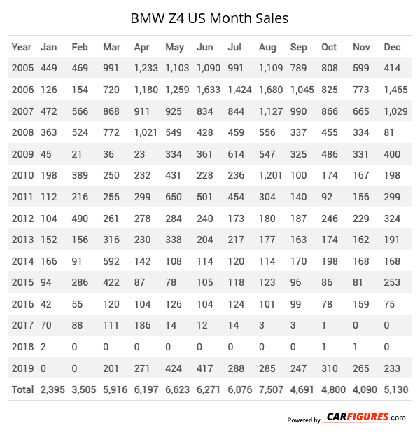 BMW Z4 Month Sales Table