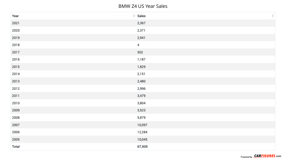 BMW Z4 Year Sales Table