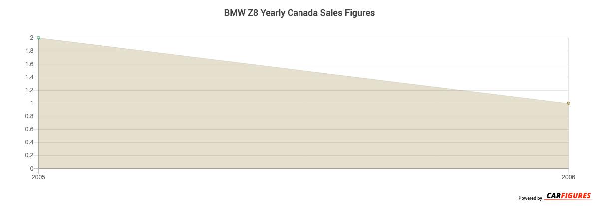 BMW Z8 Year Sales Graph