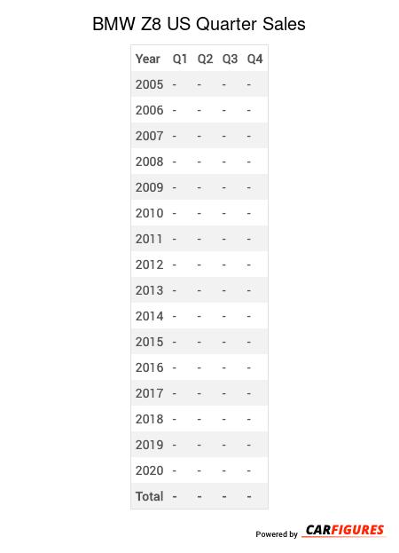 BMW Z8 Quarter Sales Table