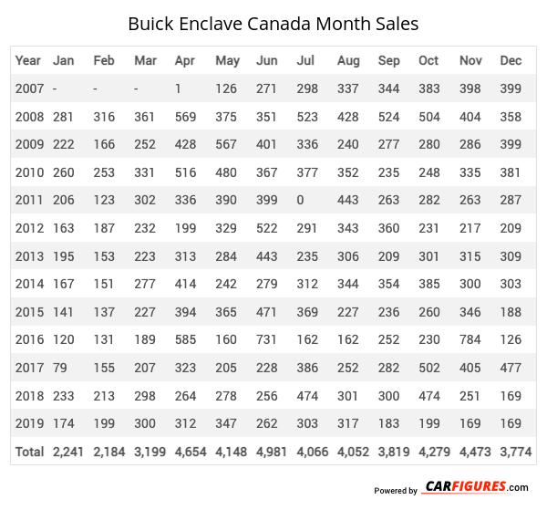 Buick Enclave Month Sales Table