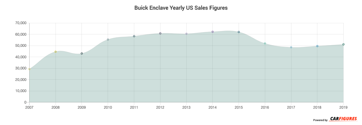 Buick Enclave Year Sales Graph