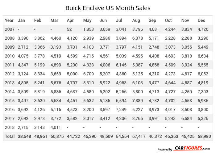 Buick Enclave Month Sales Table