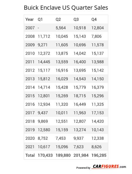 Buick Enclave Quarter Sales Table