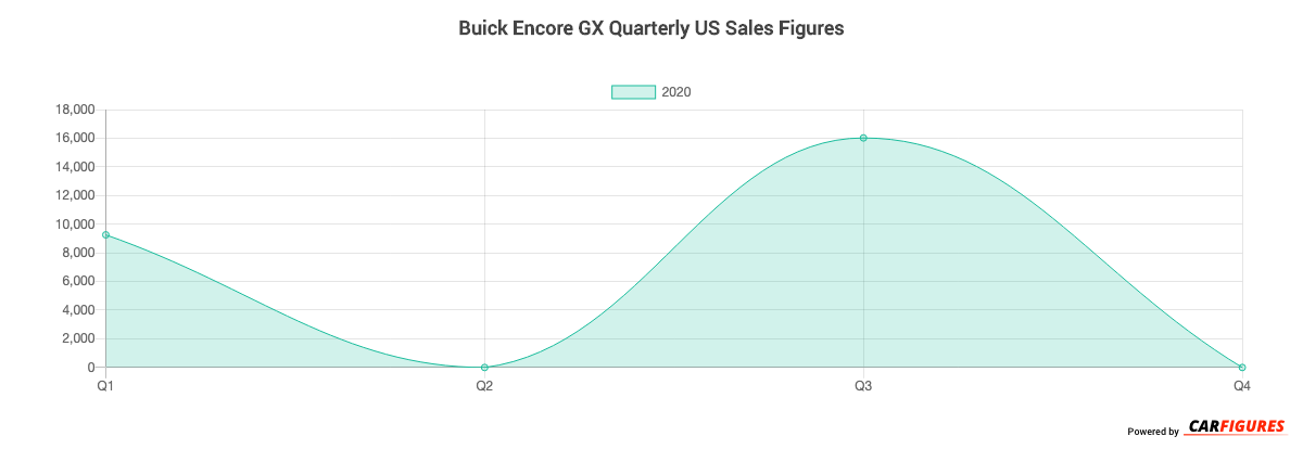 Buick Encore GX Quarter Sales Graph