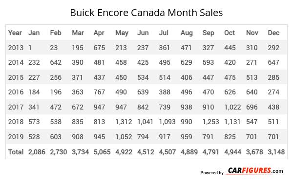 Buick Encore Month Sales Table