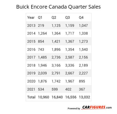 Buick Encore Quarter Sales Table